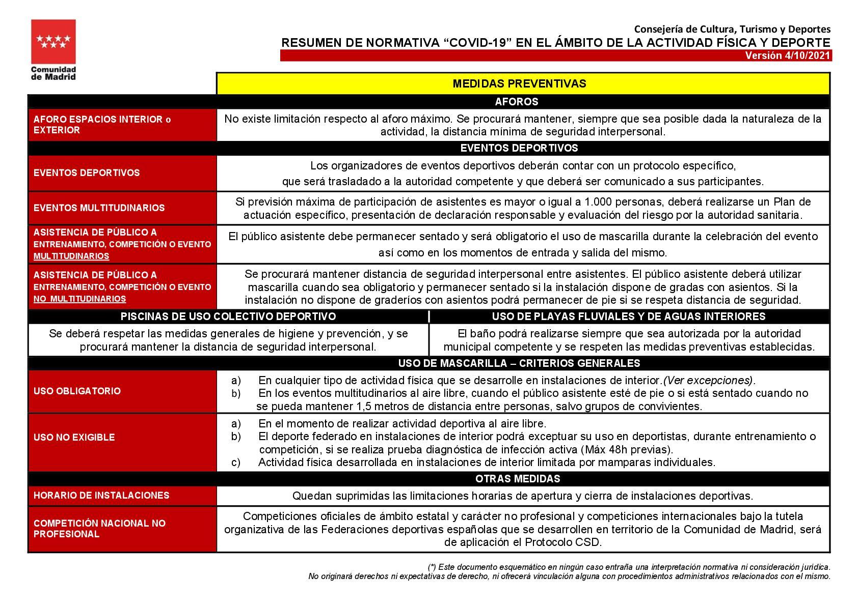 """RESUMEN """"NORMATIVA COVID 19"""" (ORDEN 1244/2021 DE 1 DE OCTUBRE DE LA CONSEJERÍA DE SANIDAD DE LA CM)"""