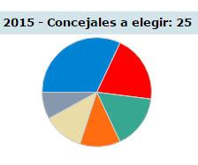 Resultados de las elecciones municipales en San Sebastián de los Reyes